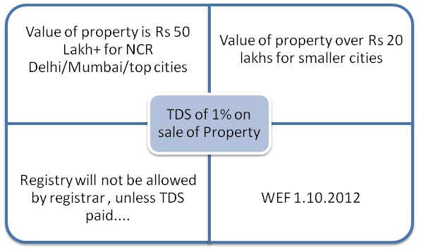TDS on the sale of property 1% compulsory